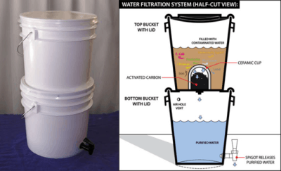 Working of Gravity Based water purifiers