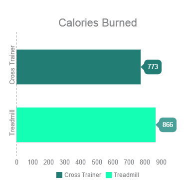cross trainer versus treadmill calories burned